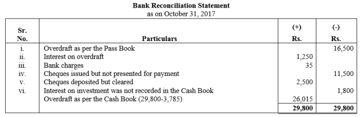TS Grewal Accountancy Class 11 Solutions Chapter 9 Bank Reconciliation Statement Q28
