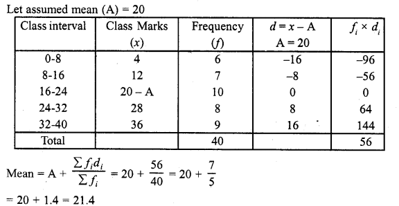 RD Sharma Class 10 Solution Chapter 7 Statistics