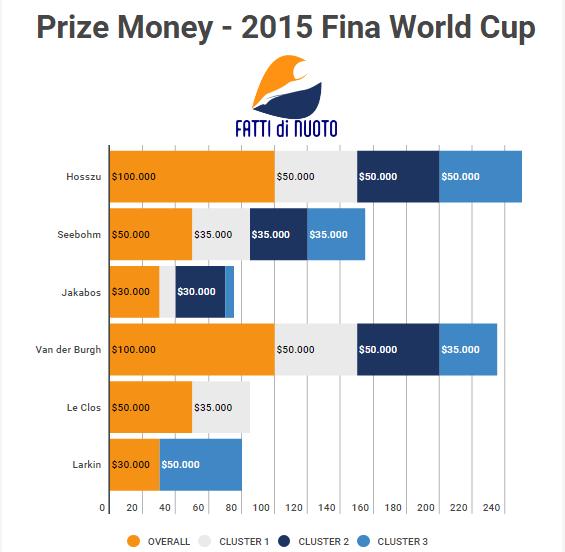 SwimStats-WorldCup-Premi2015