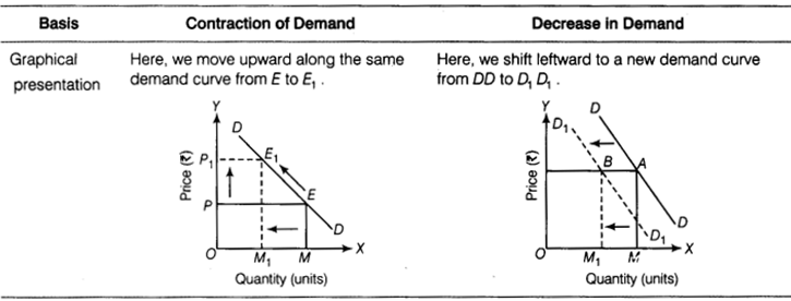 CBSE Sample Papers for Class 12 Economics Paper 9 3