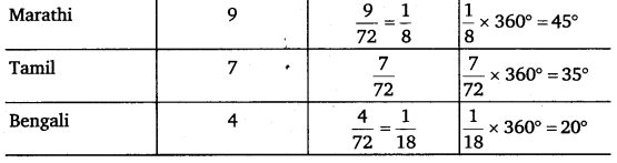 NCERT Solutions for Class 8 Maths Chapter 5 Data Handling 17