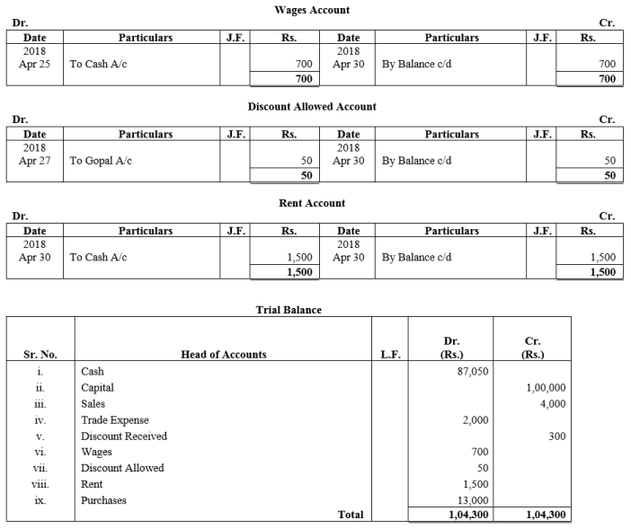 TS Grewal Accountancy Class 11 Solutions Chapter 10 Trial Balance Q2.4