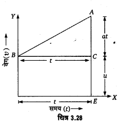 UP Board Solutions for Class 11 Physics Chapter 3 Motion in a Straight Line v4a