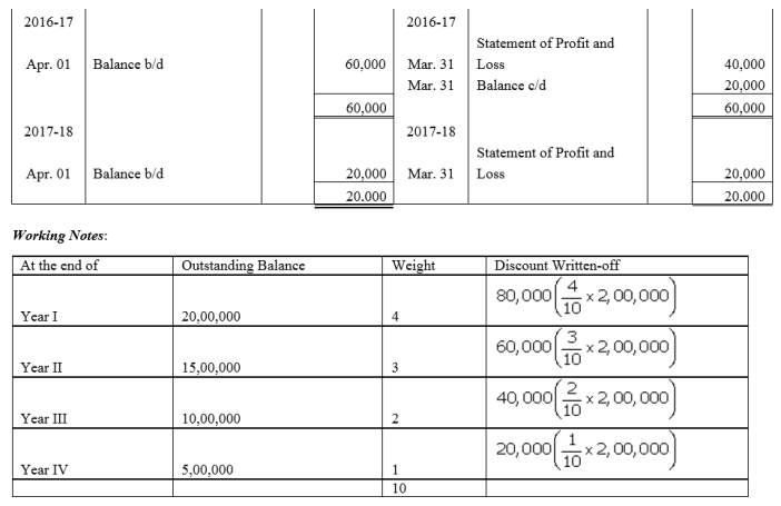 TS Grewal Accountancy Class 12 Solutions Chapter 9 Issue of Debentures Q43.2