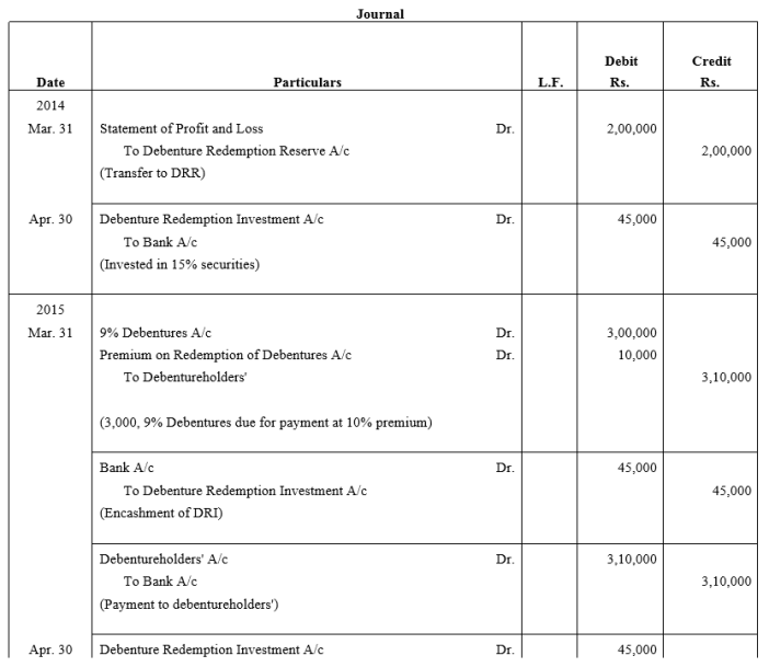 TS Grewal Accountancy Class 12 Solutions Chapter 10 Redemption of Debentures Q22