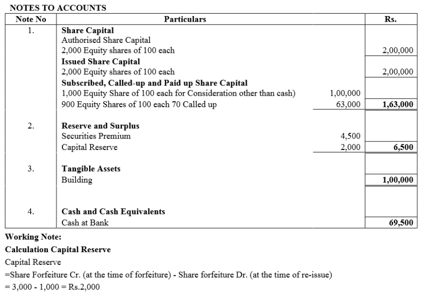 TS Grewal Accountancy Class 12 Solutions Chapter 8 Accounting for Share Capital Q69.4