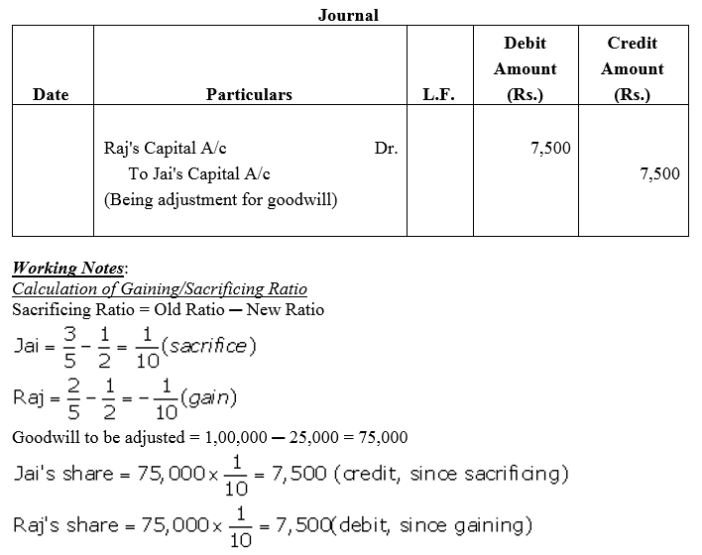 TS Grewal Accountancy Class 12 Solutions Chapter 3 Change in Profit Sharing Ratio Among the Existing Partners Q10