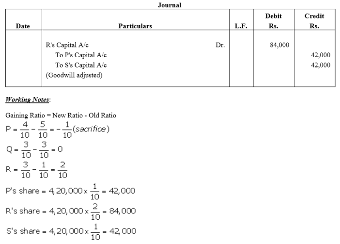 TS Grewal Accountancy Class 12 Solutions Chapter 5 Retirement Death of a Partner Q18