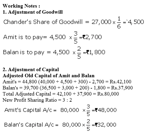 TS Grewal Accountancy Class 12 Solutions Chapter 5 Retirement Death of a Partner Q47.1