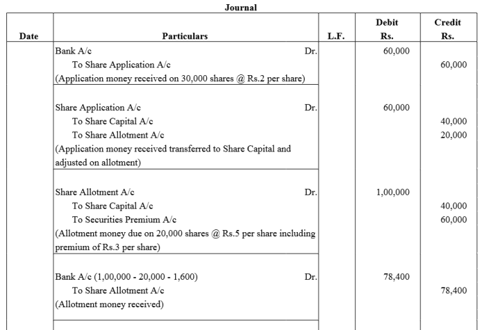 TS Grewal Accountancy Class 12 Solutions Chapter 8 Accounting for Share Capital Q83