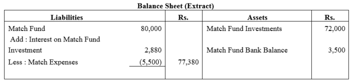 TS Grewal Accountancy Class 12 Solutions Chapter 7 Company Accounts Financial Statements of Not-for-Profit Organisations Q4
