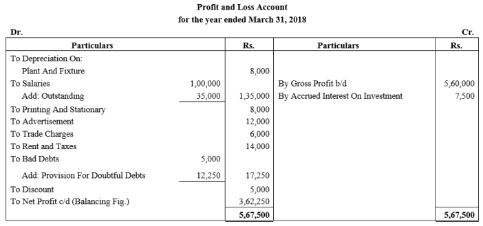 TS Grewal Accountancy Class 11 Solutions Chapter 14 Adjustments in Preparation of Financial Statements Q11.1