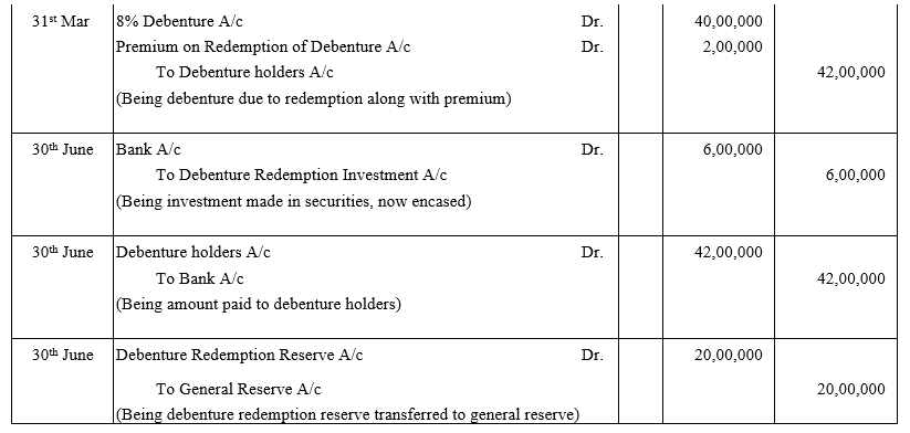 TS Grewal Accountancy Class 12 Solutions Chapter 10 Redemption of Debentures Q13.1