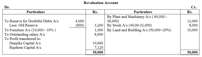 TS Grewal Accountancy Class 12 Solutions Chapter 4 Admission of a Partner Q78
