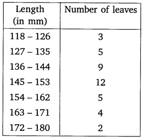 NCERT Solutions for Class 10 Maths Chapter 14 Statistics 45