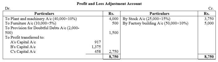 TS Grewal Accountancy Class 12 Solutions Chapter 5 Retirement Death of a Partner Q38.1