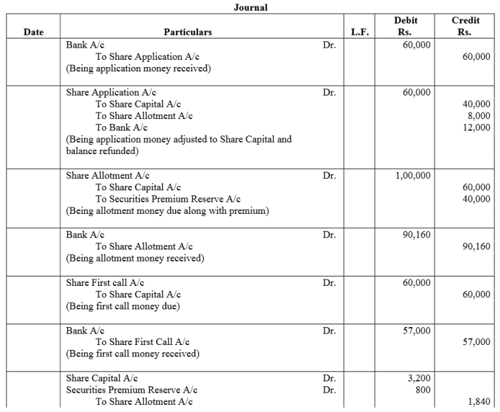 TS Grewal Accountancy Class 12 Solutions Chapter 8 Accounting for Share Capital Q76