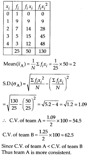 NCERT Solutions for Class 11 Maths Chapter 15 Statistics 55