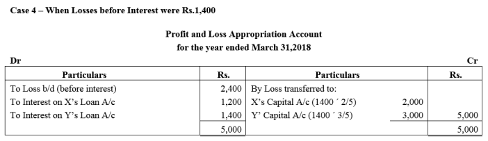 TS Grewal Accountancy Class 12 Solutions Chapter 1 Accounting for Partnership Firms - Fundamentals Q9.4