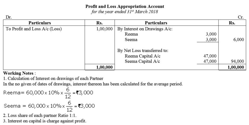 TS Grewal Accountancy Class 12 Solutions Chapter 1 Accounting for Partnership Firms - Fundamentals Q15