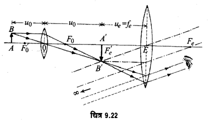 UP Board Solutions for Class 12 Physics Chapter 9 Ray Optics and Optical Instruments SAQ 22