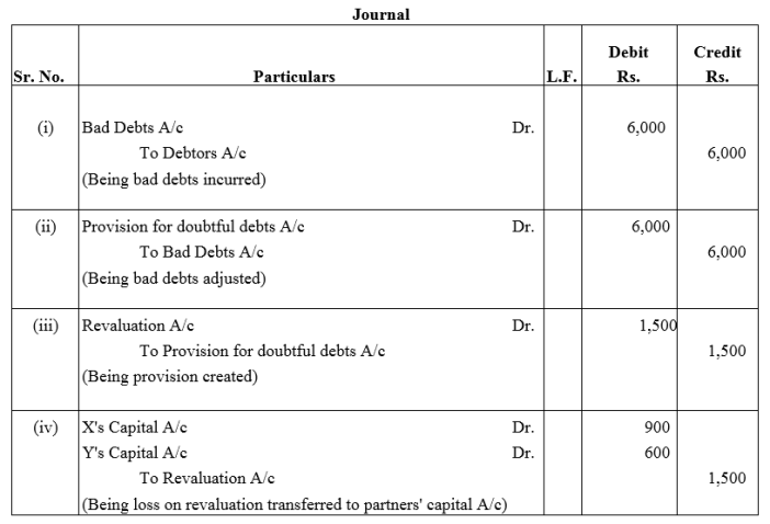 TS Grewal Accountancy Class 12 Solutions Chapter 4 Admission of a Partner Q53