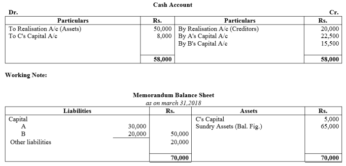 TS Grewal Accountancy Class 12 Solutions Chapter 6 Dissolution of Partnership Firm Q40.1