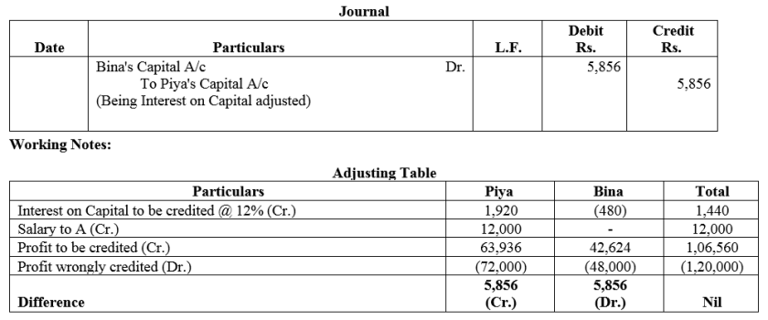 TS Grewal Accountancy Class 12 Solutions Chapter 1 Accounting for Partnership Firms - Fundamentals Q67