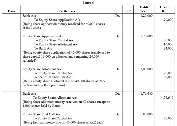 TS Grewal Accountancy Class 12 Solutions Chapter 8 Accounting for Share Capital Q85.1