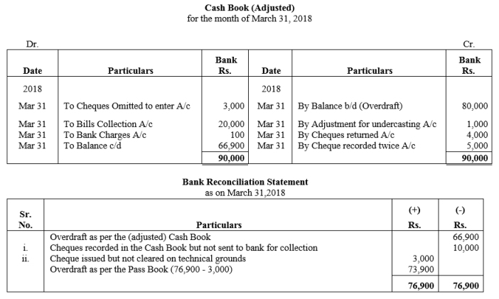 TS Grewal Accountancy Class 11 Solutions Chapter 9 Bank Reconciliation Statement Q37