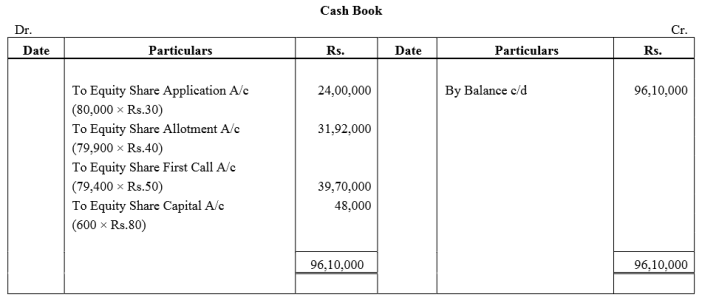 TS Grewal Accountancy Class 12 Solutions Chapter 8 Accounting for Share Capital Q77.1