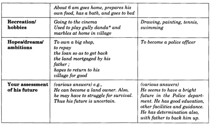 NCERT Solutions for Class 9 English Main Course Book Unit 6 Children Chapter 2 Children of India 4