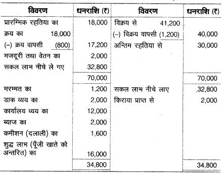 UP Board Solutions for Class 10 Commerce Chapter 1 14
