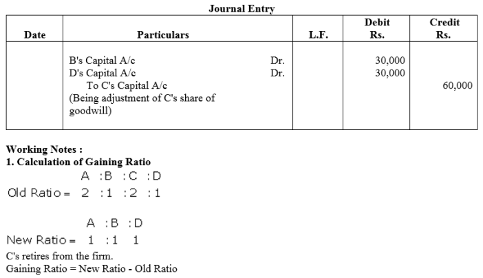TS Grewal Accountancy Class 12 Solutions Chapter 5 Retirement Death of a Partner Q25
