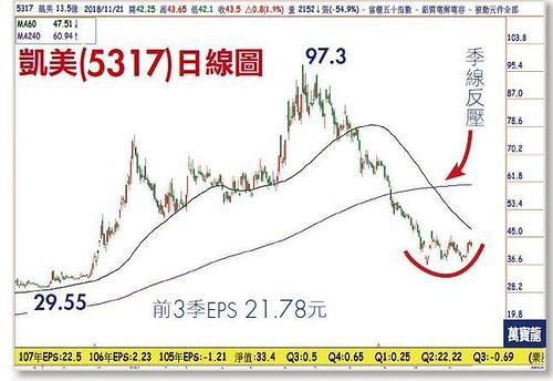韓國瑜概念股,凍蒜,股票會動