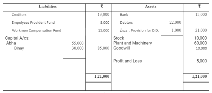 TS Grewal Accountancy Class 12 Solutions Chapter 4 Admission of a Partner Q85