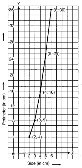 NCERT Solutions for Class 8 Maths Chapter 15 Introduction to Graphs 27