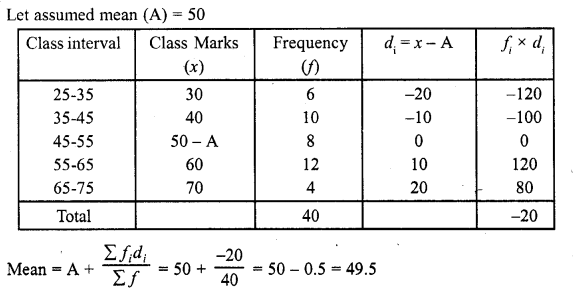 RD Sharma Class 10 Solutions Chapter 15 Statistics Ex 15.3 13a