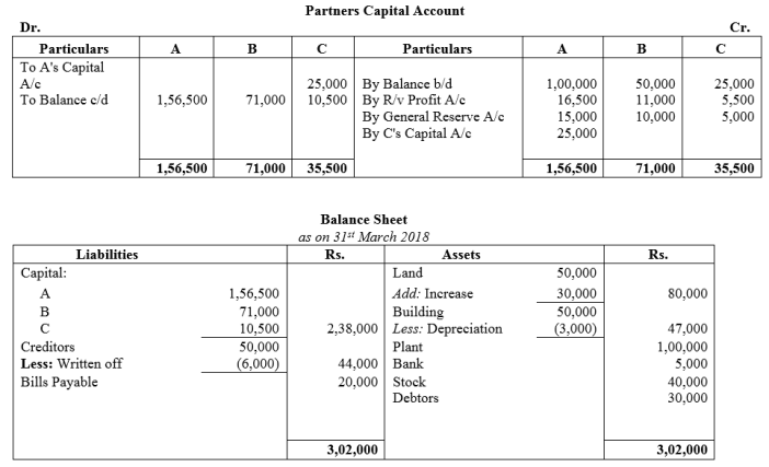 TS Grewal Accountancy Class 12 Solutions Chapter 3 Change in Profit Sharing Ratio Among the Existing Partners Q26.1