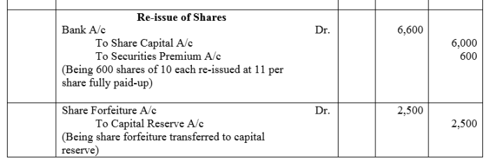 TS Grewal Accountancy Class 12 Solutions Chapter 8 Accounting for Share Capital Q55.2