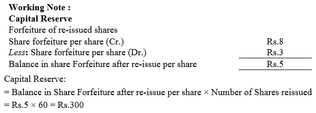 TS Grewal Accountancy Class 12 Solutions Chapter 8 Accounting for Share Capital Q51.1