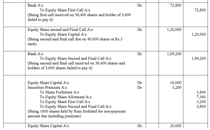 TS Grewal Accountancy Class 12 Solutions Chapter 8 Accounting for Share Capital Q85.2