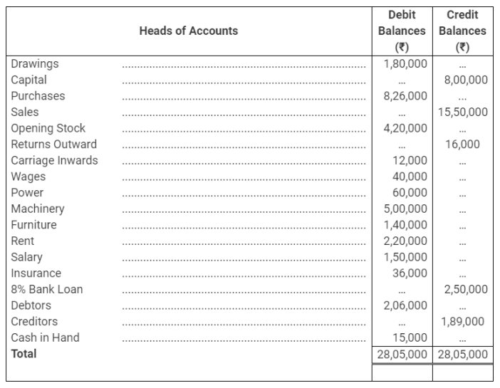 TS Grewal Accountancy Class 11 Solutions Chapter 14 Adjustments in Preparation of Financial Statements Q13