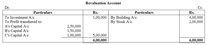 TS Grewal Accountancy Class 12 Solutions Chapter 5 Retirement Death of a Partner Q56