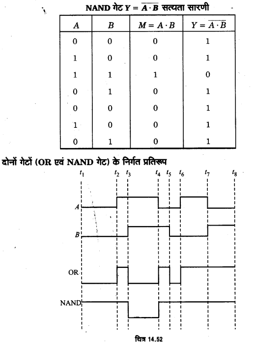 UP Board Solutions for Class 12 Physics Chapter 14 Semiconductor Electronics Materials, Devices and Simple Circuits d13b