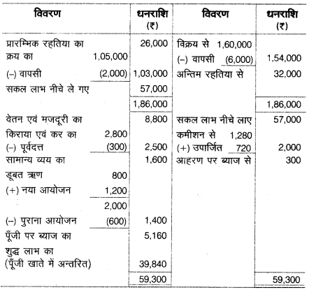 UP Board Solutions for Class 10 Commerce Chapter 2 35