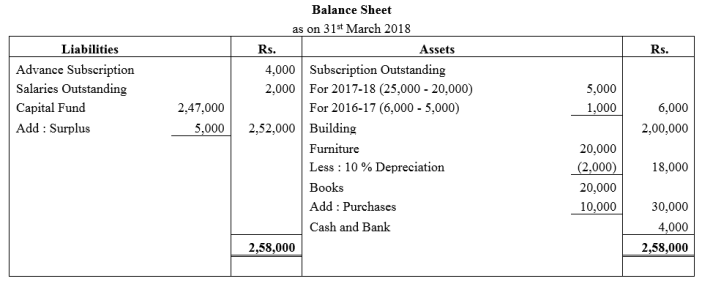 TS Grewal Accountancy Class 12 Solutions Chapter 7 Company Accounts Financial Statements of Not-for-Profit Organisations Q37.2