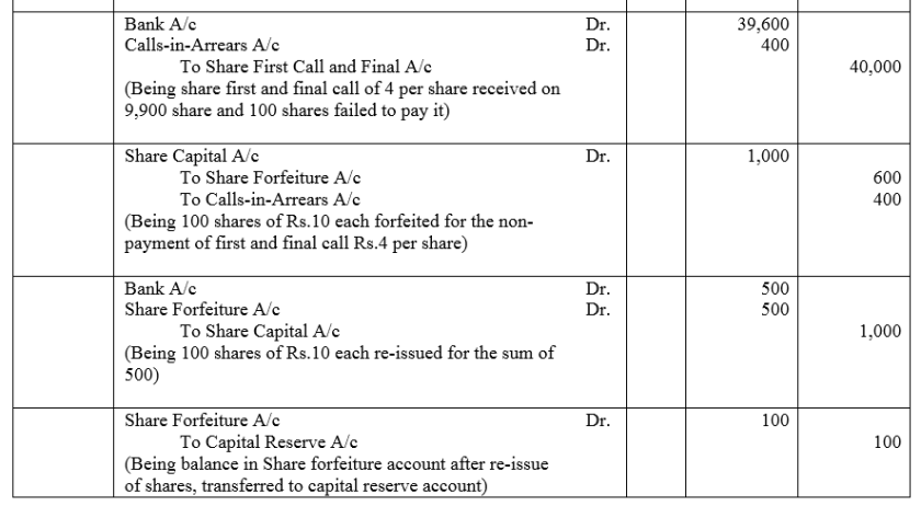 TS Grewal Accountancy Class 12 Solutions Chapter 8 Accounting for Share Capital Q42.1