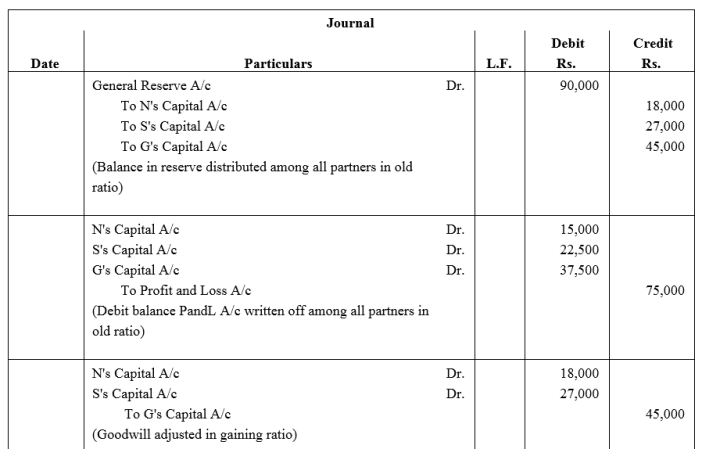 TS Grewal Accountancy Class 12 Solutions Chapter 5 Retirement Death of a Partner Q37