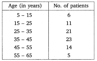 NCERT Solutions For Class 10 Maths Chapter 14 Statistics Ex 14 2